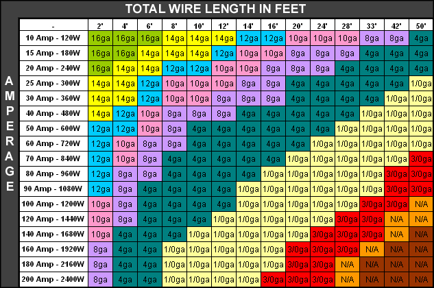 Fantastic wire size amp rating chart images electrical circuit lovely wire amperage rating chart images electrical circuit keyboard keysfo Images
